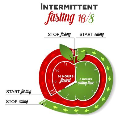 Intermittent fasting apple shape clock 16/8 for weight loss and health, clock shows step by step when to start, stop fasting and eating, beautiful bright diet concept design