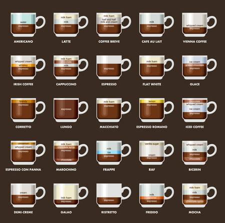capuchino: Infografía con los tipos de café. Recetas, proporciones. Menú del café. Fondo oscuro Vectores