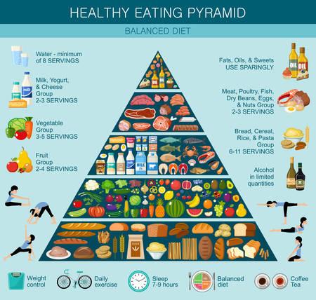 식품 피라미드 건강한 식생활 인포그래픽. 건강한 생활 방식의 권장 사항. 벡터 평면 그림