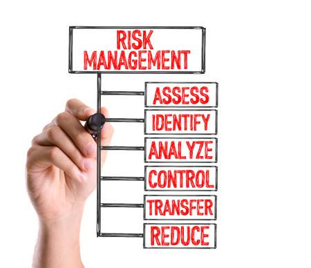 Gestion des risques écrite avec un marqueur