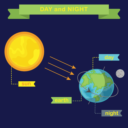 Earth rotation and changing day and night. Flat vector infographics Stock Illustratie