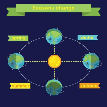changing seasons: Changing seasons. Earth rotation. Flat vector infographics