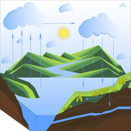 water cycle: Scheme of the water cycle in nature, flats design vector illustration Illustration
