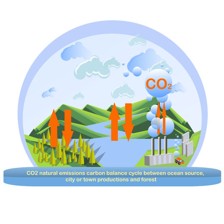 CO2 natural emission carbon carbon balance cycle between ocean source, city or town production and forest. Illustration