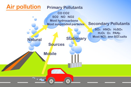 Scheme of Air pollution, flats design stock vector illustration for ecology education