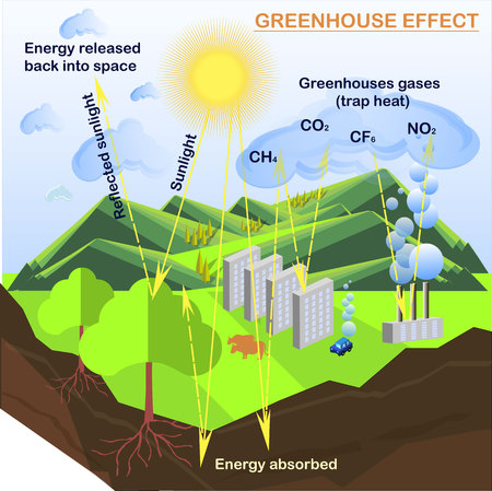Scheme of greenhouse effect, flats design stock vector illustration for ecology education. Vettoriali