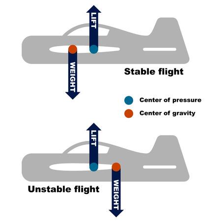 gravedad: vector centro de gravedad del avión de requisito Vectores