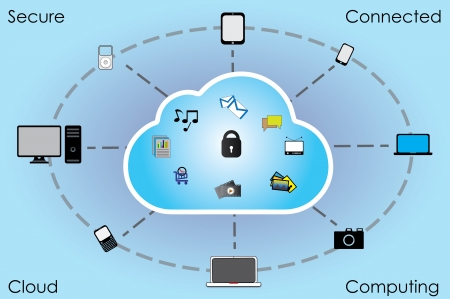 Secure Cloud Storage and Cloud Computing for all devices and all content  photo