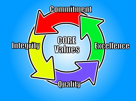 commitments: Ideal Core Values