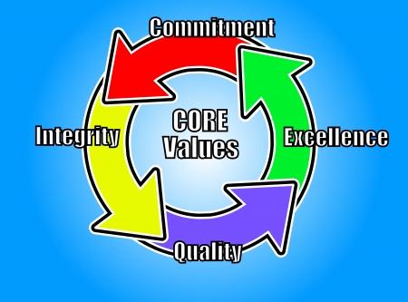 Ideal Core Values