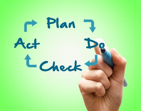 plan do check act: Hand writes Plan Do Check Act