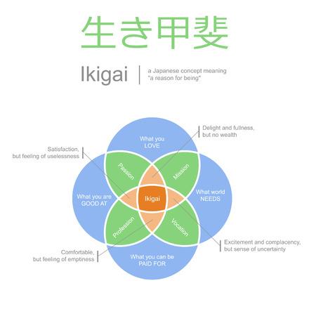 ikigai, realizzazione di sé illustrazione, sensi concetto di vita, stile minimalista