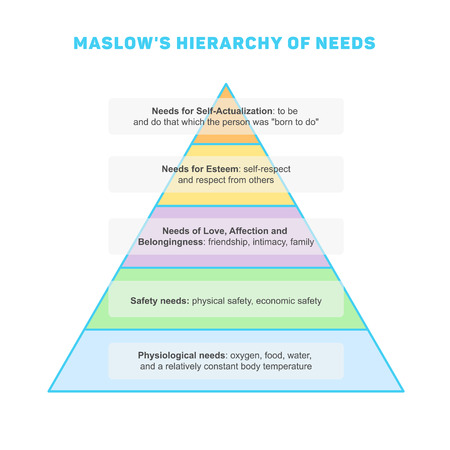 self esteem: Maslows hierarchy of needs, minimalistic style infographics, color illustration