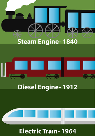 The long History of the Locomotive Engine Ilustração