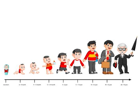 Complete life cycle of persons life from childhood to old age of illustration 写真素材