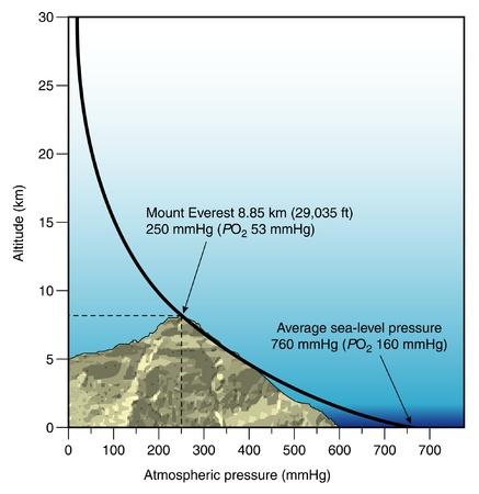 Atmospheric pressure graph