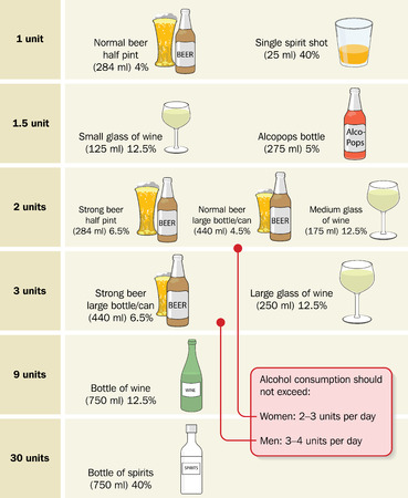 Alcohol units by type of drink and safe daily limits for men and women. Created in Adobe Illustrator.  Contains transparencies.  EPS 10.