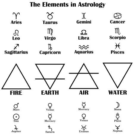 The Elements in Astrology
