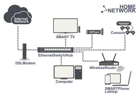 red lan: equipos de red dom�stica conexi�n juego SmartTV smartPhone Inform�tica en lan casa vector conjunto inal�mbrico