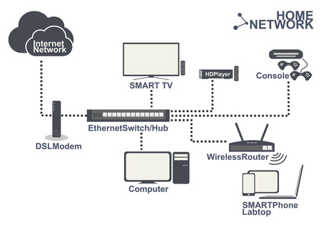 lan: home network equipment smartTV smartPhone Computer game connection in home lan wireless set vector