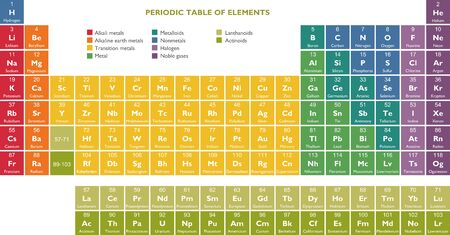 Periodic table of the Elements - Chemistry, in vector format