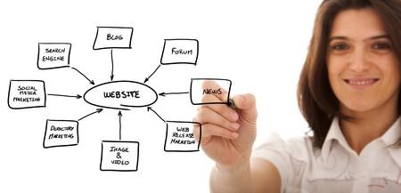 businesswoman drawing a website schema in a whiteboard photo