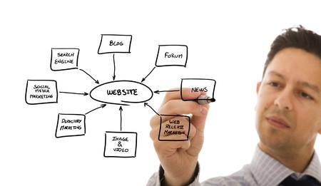 businessman drawing a website schema in a whiteboard photo