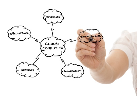 Hand drawing a Cloud Computing schema on the whiteboard (selective focus) Stock Photo - 8650946