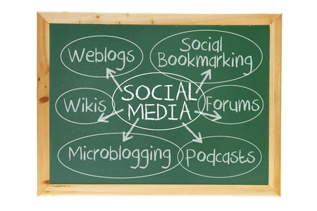 wikis: Social Media Concept on Blackboard