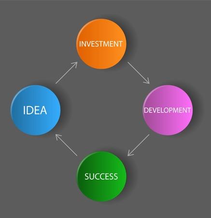 schema: This is vector dark diagram  schema - idea, investment, development, success Illustration