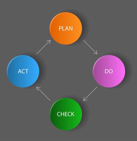 plan do check act: THis is vector dark diagram  schema - plan, do, check, act Illustration