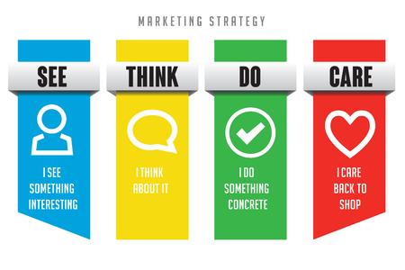 voir la stratégie marketing de think do care