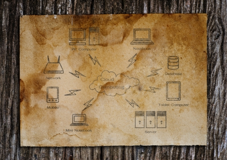 Old world map put on the old wood.