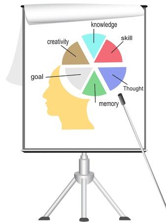 whiteboard: analyseren van de menselijke geest op flipchart