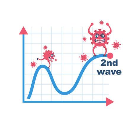 Second wave coronavirus covid 19 vector