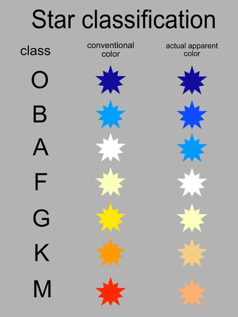 spectral colour: Stellar classification