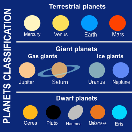 Planets classification (Solar System)
