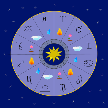 zodiacal symbol: The twelve zodiac signs and the four elements in a blue circle Illustration
