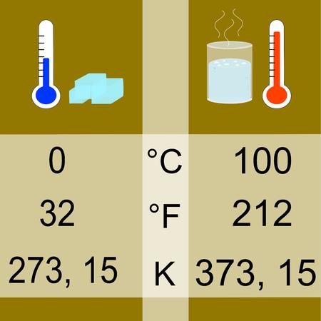Scales and units of measurement for temperature: Celsius, Fahrenheit, Kelvin