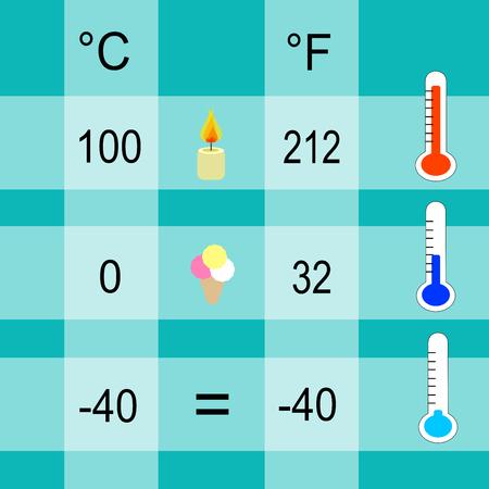 Scales and units of measurement for temperature: Celsius and Fahrenheit Ilustração Vetorial