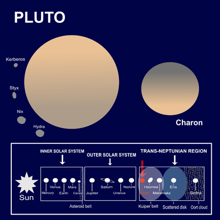 Pluto, a dwarf planet of the Solar System and its satellites or moons Charon, Hydra, Nix, Styx and Kerberos
