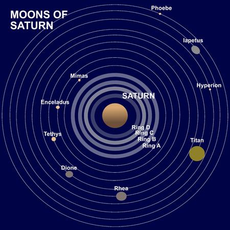Moons or satellites of Saturn planet: Phoebe, Iapetus, Hyperion, Titan, Rhea, Dione, Tethys, Enceladus and Mimas