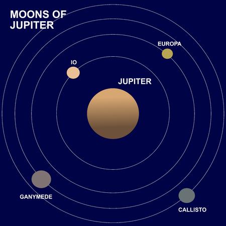 Moons or satellites of Jupiter planet: Europa, Io, Ganymede and Callisto