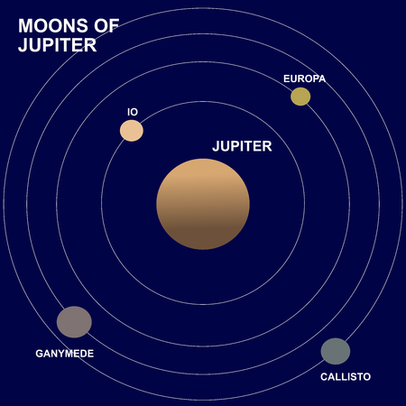 Moons or satellites of Jupiter planet: Europa, Io, Ganymede and Callisto