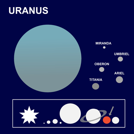 Uranus: the seventh planet of the solar system and its satellites or moons Miranda, Ariel, Oberon, Titania and Umbriel