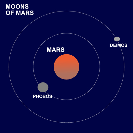 The moons or satellites of Mars: Phobos or Deimos. Illustration
