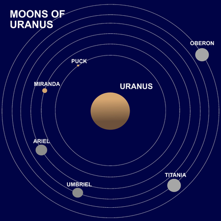 Moons or satellites of Uranus planet: Puck, Miranda, Ariel, Umbriel, Oberon and Titania.