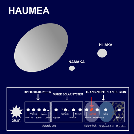 distance: Haumea, a dwarf planet of the Solar System and its satellites or moons Namaka and Hiiaka