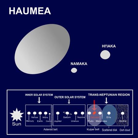 Haumea, ein Zwergplanet des Sonnensystems und seine Satelliten oder Monde Namaka und Hi'iaka