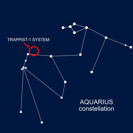 Position in the Aquarius constellation of TRAPPIST-1 System (sun and the seven planets)